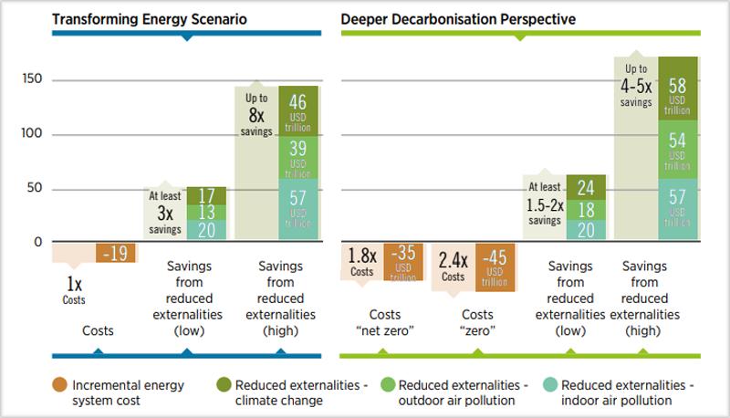 Gráficos comparación beneficios y costes