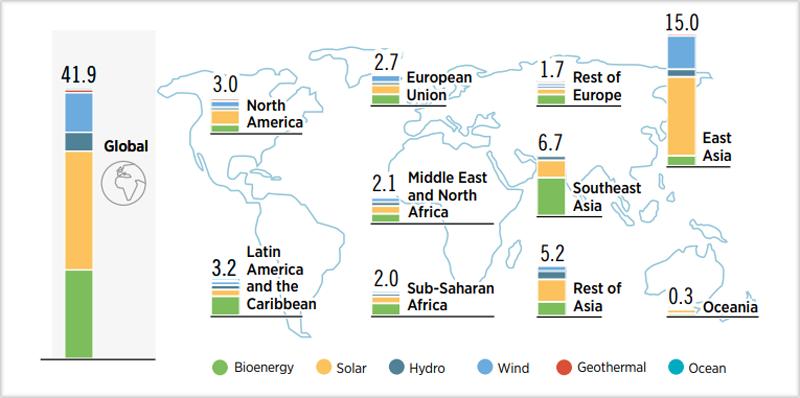 Mapa de creación de empleos en renovables por regiones