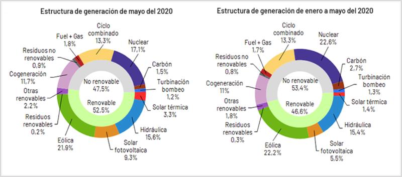 Gráficos que muestran la estructura de generación de energía eléctrica por tecnologías