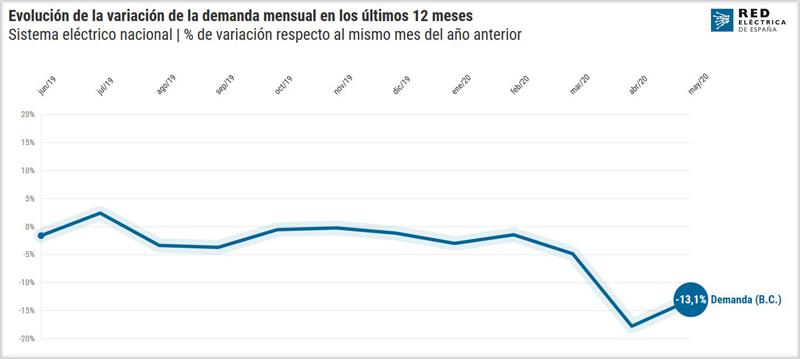 Evolución demanda energía eléctrica en España