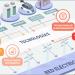 FutuRed presenta el informe 'Visión de las Redes Eléctricas hacia 2050'