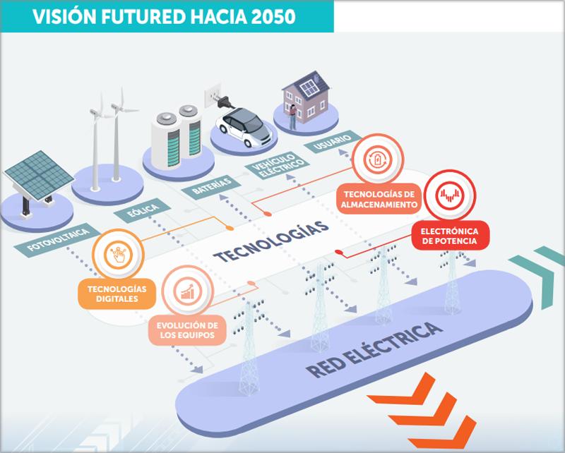 Visión FutuRed 2050