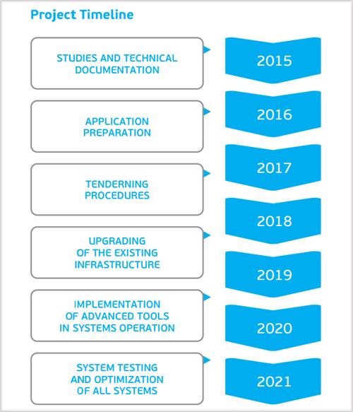 Timeline del proyecto Sincro.Grid