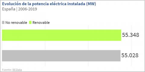 El informe del sistema eléctrico español confirma el impulso de las renovables en 2019