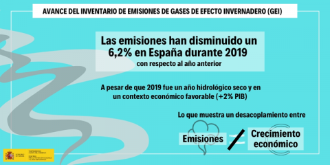 Las emisiones de CO2 del sector de la generación eléctrica se reducen un 28,7% en 2019