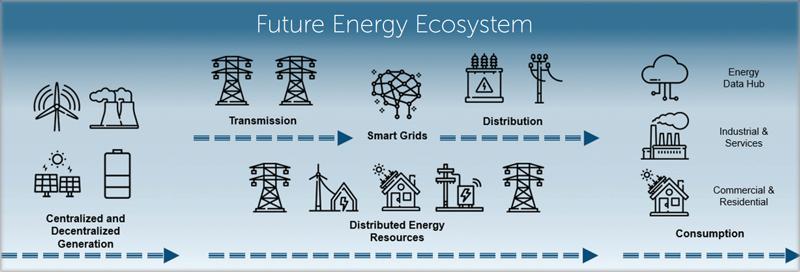 Ilustración future energy ecosystem