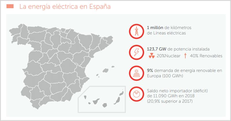 Mapa de la energía eléctrica en España