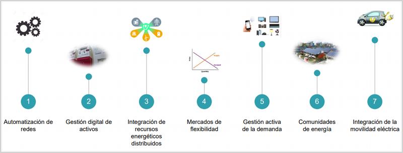 Elementos de la red eléctrica inteligente en acción