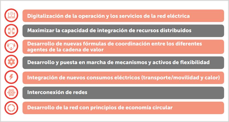Lista de retos de las redes eléctricas