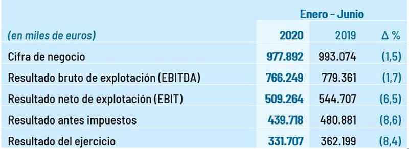 Resultados de Red Eléctrica correspondientes al primer semestre de 2020