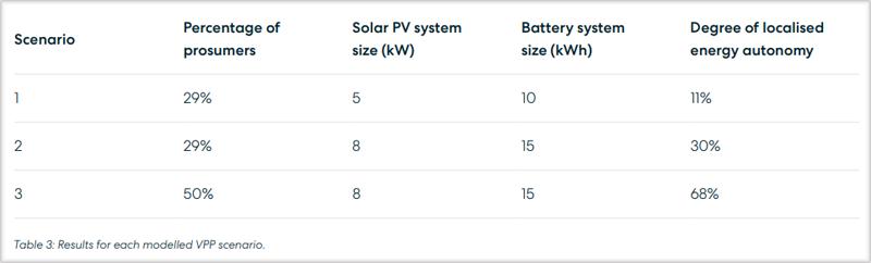 Tabla de resultados para cada escenario modelado de VPP