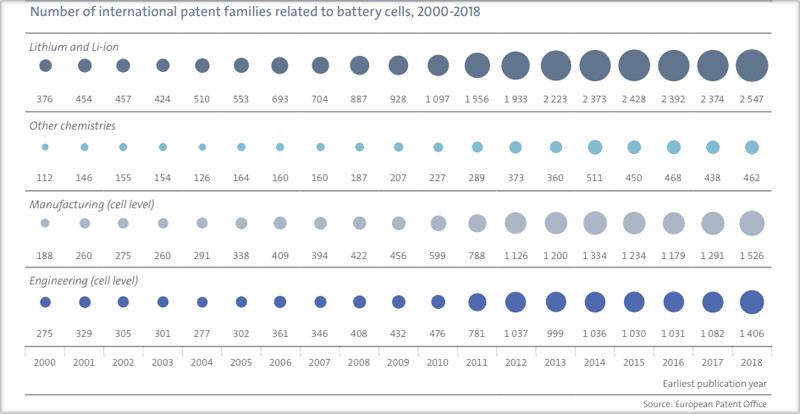 Gráfico centrado en los datos de baterías