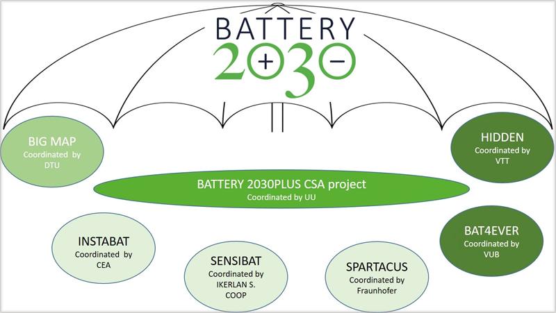 proyectos en el marco de Battery 2030+