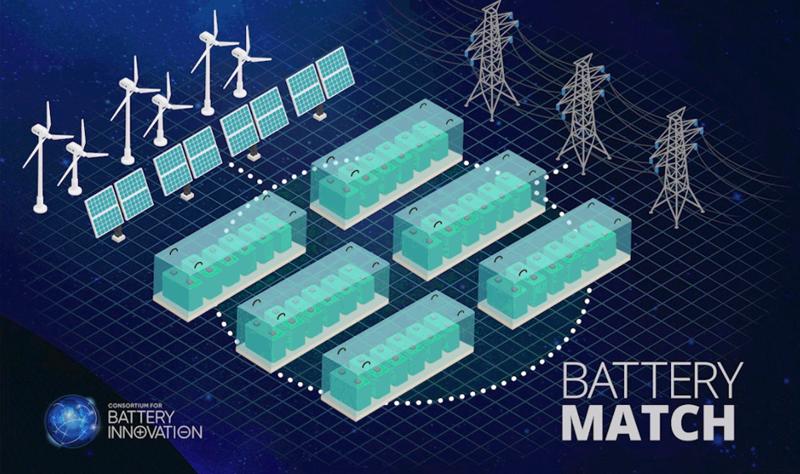 CBI Battery Mach.