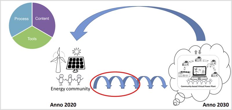 Ilustración comparativa 2020-2030