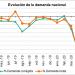 Desciende un 2,4% la demanda de energía eléctrica nacional en agosto