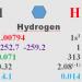 IMDEA Energía desarrollará tres nuevos proyectos de investigación sobre hidrógeno
