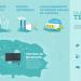 Sistema de almacenamiento de energía de Siemens basado en baterías en las Azores