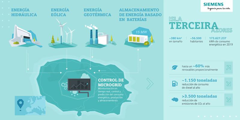 Será uno de los mayores sistemas de almacenamiento de energía basados en baterías independientes que se instalará en una isla de Europa