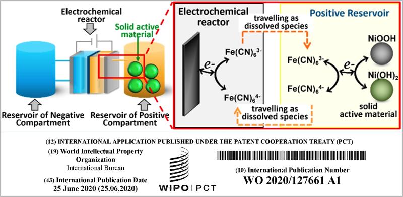 Nuevo concepto para baterías de flujo.