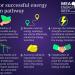 Siemens publica las diez claves para una transición energética exitosa