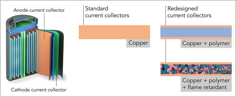Recolector de batería de litio de la Universidad de Stanford y Slac.