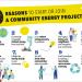 Nueva guía para impulsar la creación de comunidades energéticas locales en Europa