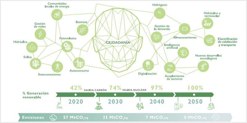 Descarbonización del sector eléctrico