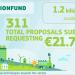 Más de 300 proyectos bajos en carbono solicitan financiación del Fondo de Innovación