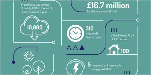 La prueba de Mercado de Energía Local de Cornualles muestra el camino hacia una red eléctrica más inteligente