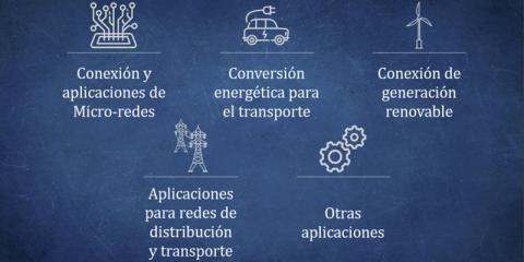 El potencial de la electrónica de potencia en España, una tecnología clave para la red eléctrica del futuro