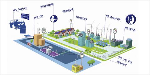 Herramientas para una red eléctrica inteligente y centrada en el usuario con el proyecto europeo WiseGRID