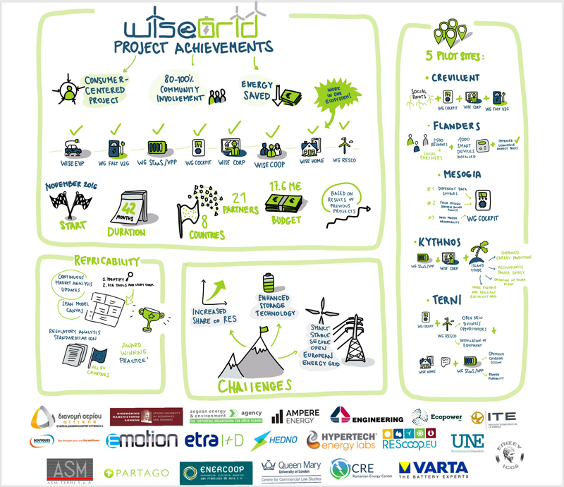 Infografía con los resultados del proyecto