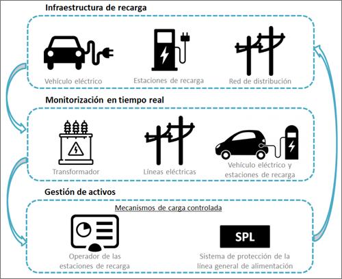 squema de digitalización de la infraestructura de recarga para una integración eficiente del EV.