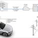 Desarrollo de pruebas en Alemania para la recarga inteligente de vehículos eléctricos