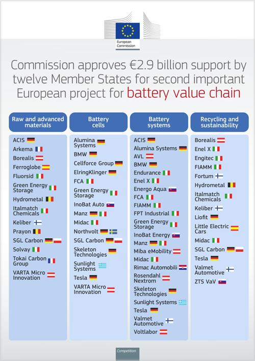 Los participantes directos, los Estados miembros que los apoyan y los diferentes ámbitos de los proyectos