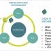 Lanzamiento de la plataforma para la trazabilidad de renovables con blockchain en Chile