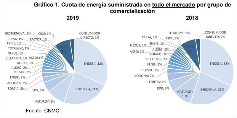 Gráfico de la cuota de energía suministrada