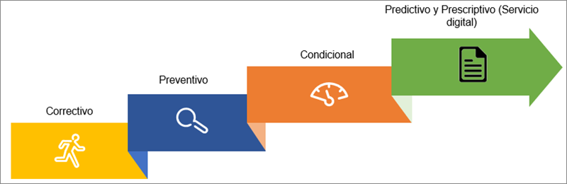 Figura 1. Evolución del mantenimiento en la distribución eléctrica. Del mantenimiento correctivo al servicio digital.