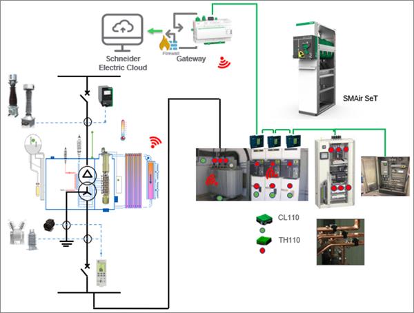 Figura 2. Sensores de temperatura y humedad para la termografía y condiciones ambientales.