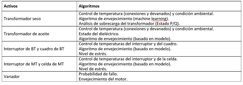 Tabla I. Análisis realizados a través de patrones y algoritmos.