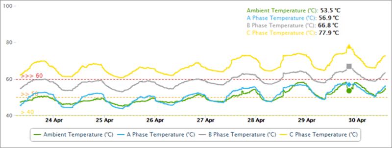 Figura 3. Desviación de las temperaturas de los bobinados de un transformador.