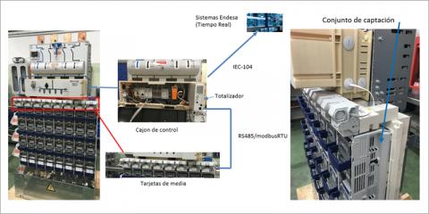 Proyecto Pastora, sensorización y control de la red de baja tensión