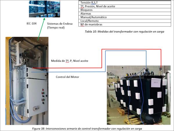Figura 38: Interconexiones armario de control-transformador con regulación en carga