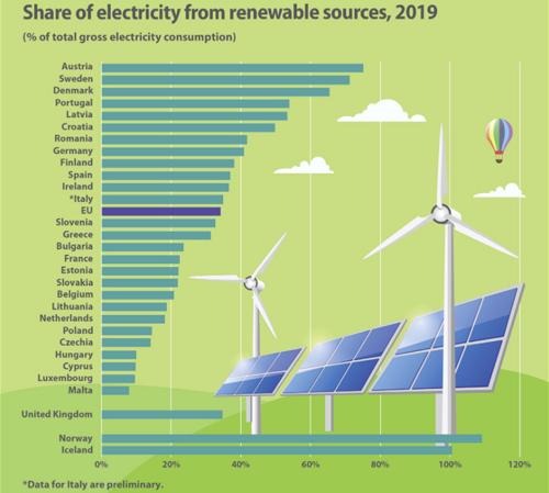 Participación de la energía procedente de fuentes renovables en el consumo bruto de electricidad de 2019 infografía