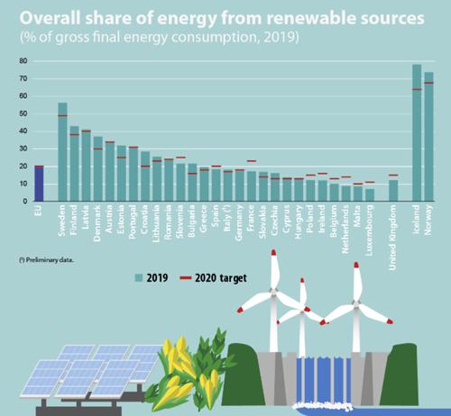 Proporción de energía procedente de fuentes renovables 2019 infografía