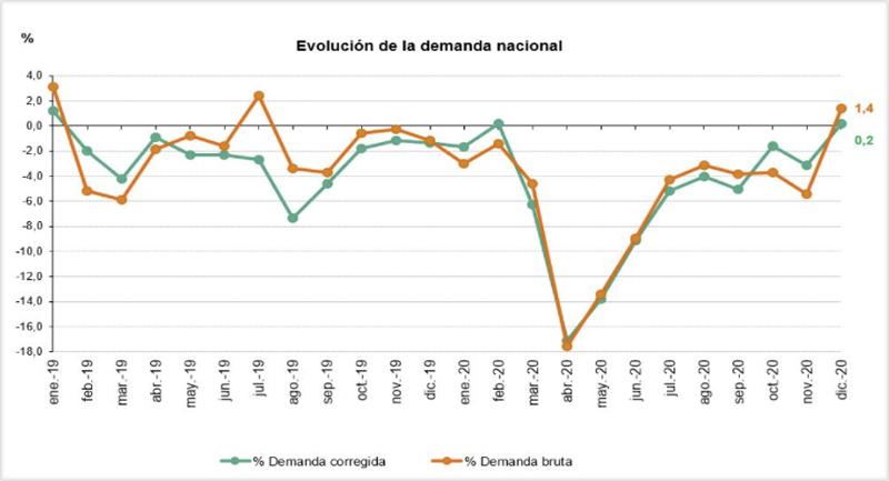 Gráfico evolución de la demanda eléctrica nacional