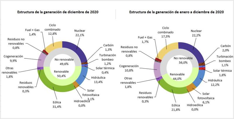 Gráficos estructura de la generación eléctrica diciembre 2020