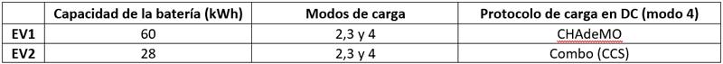 Datos de los EV empleados en el piloto.
