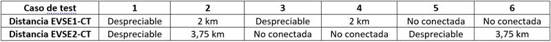Resumen de especificaciones de los casos de test.